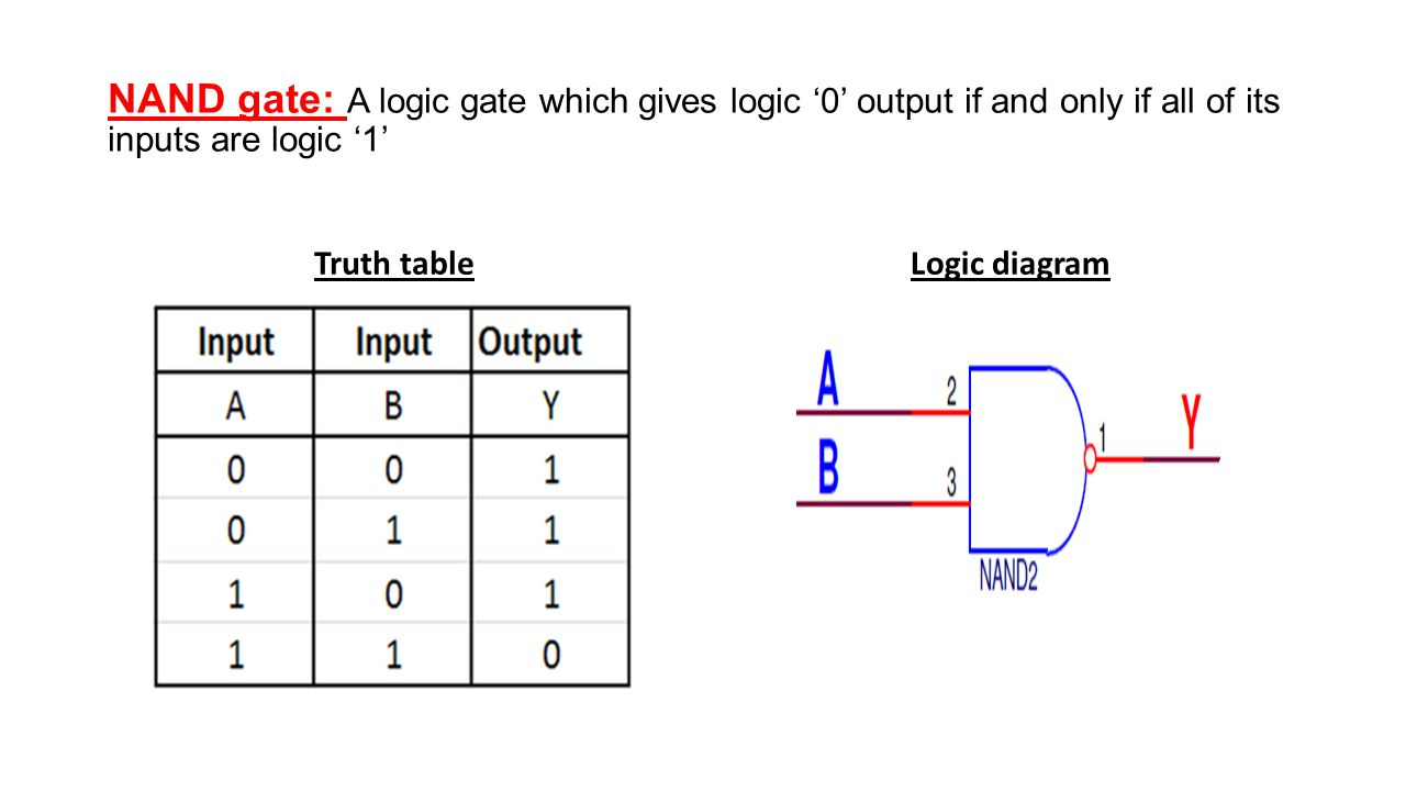 And Gate A Logic Circuit Whose Output Is 1 If Only Diagram With Truth Table 7 Nand Which Gives 0 All Of Its Inputs Are Tablelogic