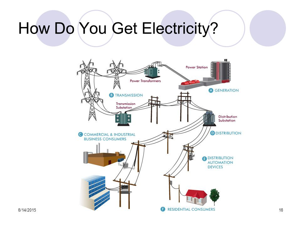 How Do You Get Electricity 8/14/201518