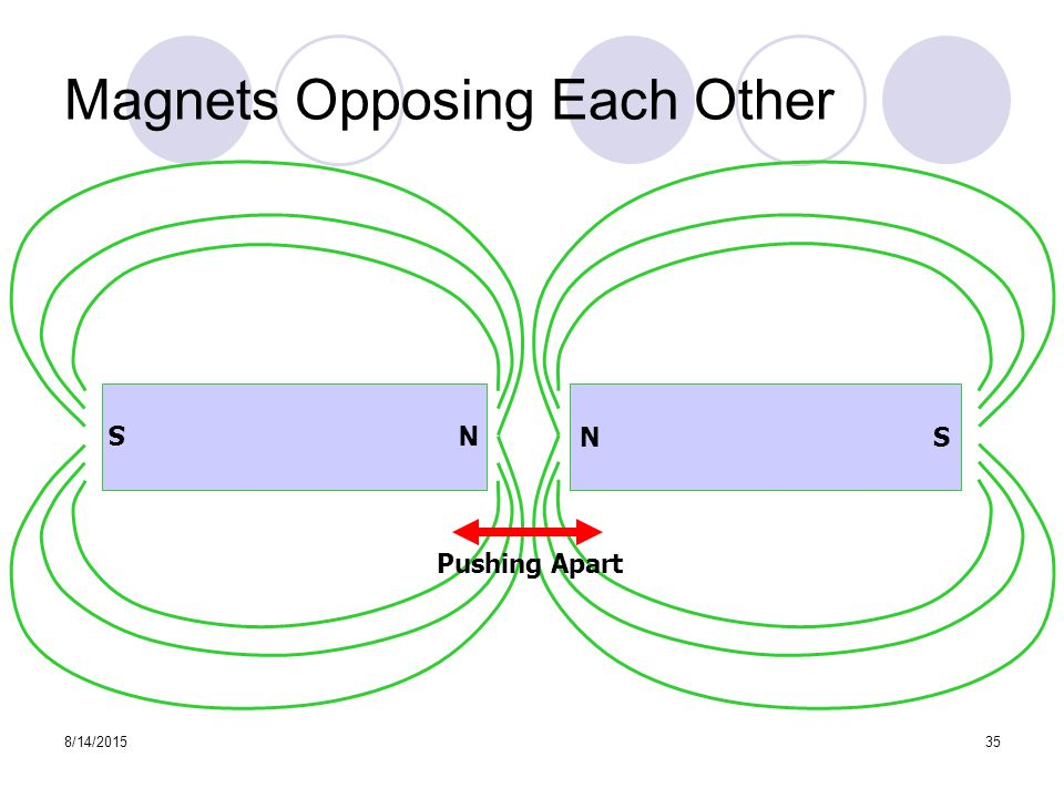 8/14/ Magnets Opposing Each Other N S Pushing Apart