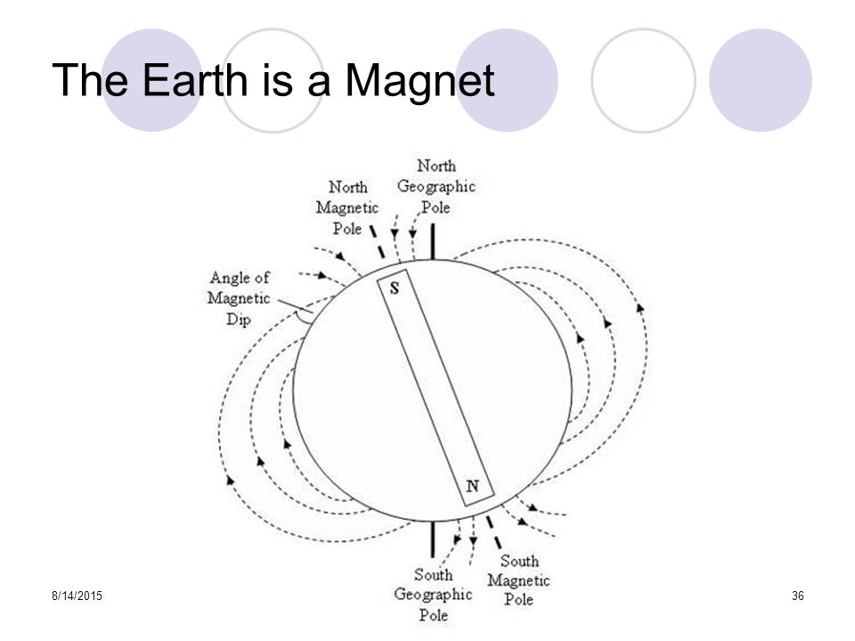 The Earth is a Magnet 8/14/201536