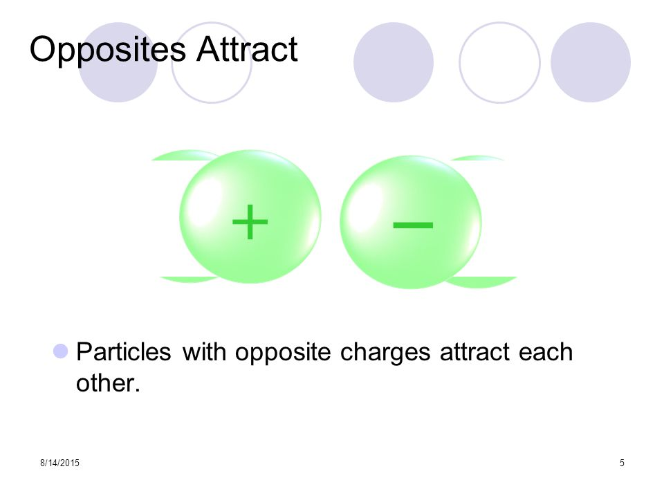 8/14/20155 Opposites Attract Particles with opposite charges attract each other. Attraction + _ + _