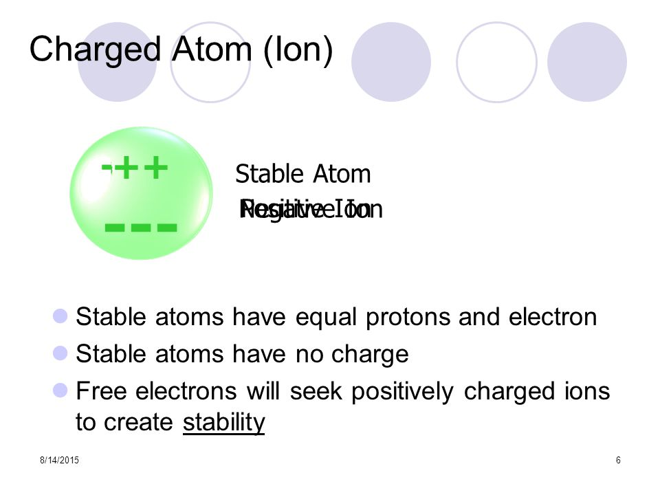 8/14/20156 Charged Atom (Ion) Stable atoms have equal protons and electron Stable atoms have no charge Free electrons will seek positively charged ions to create stability Stable Atom Positive Ion Negative Ion