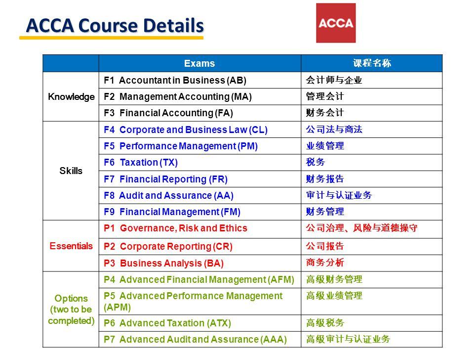 ACCA May 2013 Made by Shen Yu Speakers: Shen Yu Shi Yun Yao Shuyi