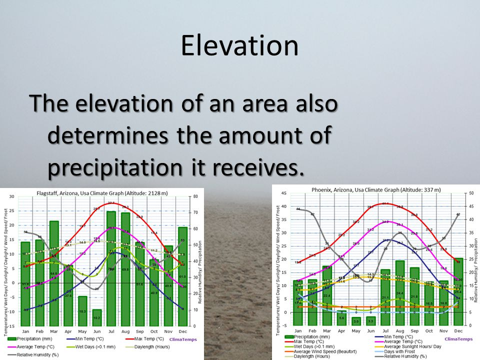 Elevation The elevation of an area also determines the amount of precipitation it receives.