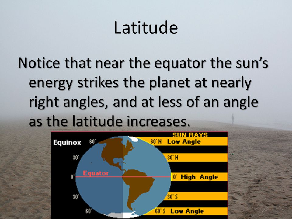 Latitude Notice that near the equator the sun's energy strikes the planet at nearly right angles, and at less of an angle as the latitude increases.