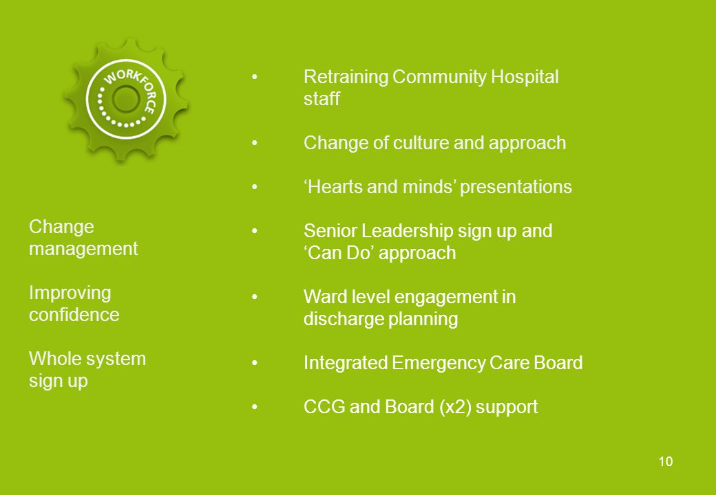 Retraining Community Hospital staff Change of culture and approach 'Hearts and minds' presentations Senior Leadership sign up and 'Can Do' approach Ward level engagement in discharge planning Integrated Emergency Care Board CCG and Board (x2) support Change management Improving confidence Whole system sign up 10