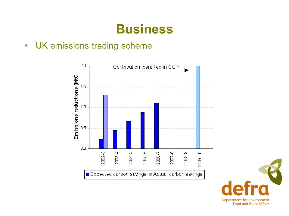Business UK emissions trading scheme