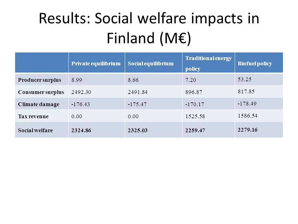 Results: Social welfare impacts in Finland (M€) Private equilibriumSocial equilibrium Traditional energy policy Biofuel policy Producer surplus Consumer surplus Climate damage Tax revenue Social welfare