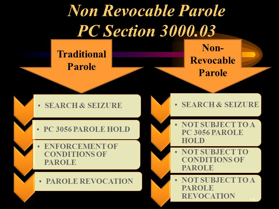 16 SEARCH & SEIZURE PC 3056 PAROLE HOLD ENFORCEMENT OF CONDITIONS OF PAROLE PAROLE REVOCATION SEARCH & SEIZURE NOT SUBJECT TO A PC 3056 PAROLE HOLD NOT SUBJECT TO CONDITIONS OF PAROLE NOT SUBJECT TO A PAROLE REVOCATION Traditional Parole Non- Revocable Parole Non Revocable Parole PC Section