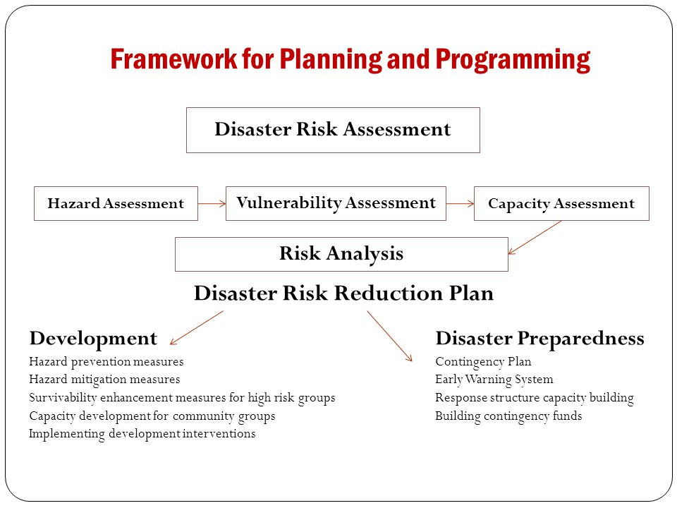 Framework for Planning and Programming Disaster Risk Reduction Plan DevelopmentDisaster Preparedness Hazard prevention measuresContingency Plan Hazard mitigation measuresEarly Warning System Survivability enhancement measures for high risk groupsResponse structure capacity building Capacity development for community groupsBuilding contingency funds Implementing development interventions Disaster Risk Assessment Hazard Assessment Vulnerability Assessment Capacity Assessment Risk Analysis