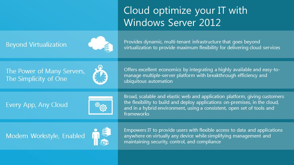 Cloud optimize your IT with Windows Server 2012 Provides dynamic, multi-tenant infrastructure that goes beyond virtualization to provide maximum flexibility for delivering cloud services Offers excellent economics by integrating a highly available and easy-to- manage multiple-server platform with breakthrough efficiency and ubiquitous automation Broad, scalable and elastic web and application platform, giving customers the flexibility to build and deploy applications on-premises, in the cloud, and in a hybrid environment, using a consistent, open set of tools and frameworks Empowers IT to provide users with flexible access to data and applications anywhere on virtually any device while simplifying management and maintaining security, control, and compliance Beyond Virtualization The Power of Many Servers, The Simplicity of One Every App, Any Cloud Modern Workstyle, Enabled