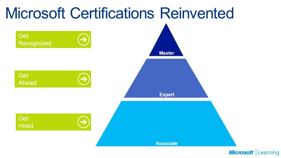 Microsoft Certifications Reinvented Microsoft Certified Solutions Architect Microsoft Certified Solutions Master Microsoft Certified Solutions Expert Microsoft Certified Solutions Associate Microsoft Technology Associate Master Expert Associate Microsoft Certified Solutions Master Microsoft Certified Solutions Associate Microsoft Certified Solutions Expert Get Recognized Get Ahead Get Hired