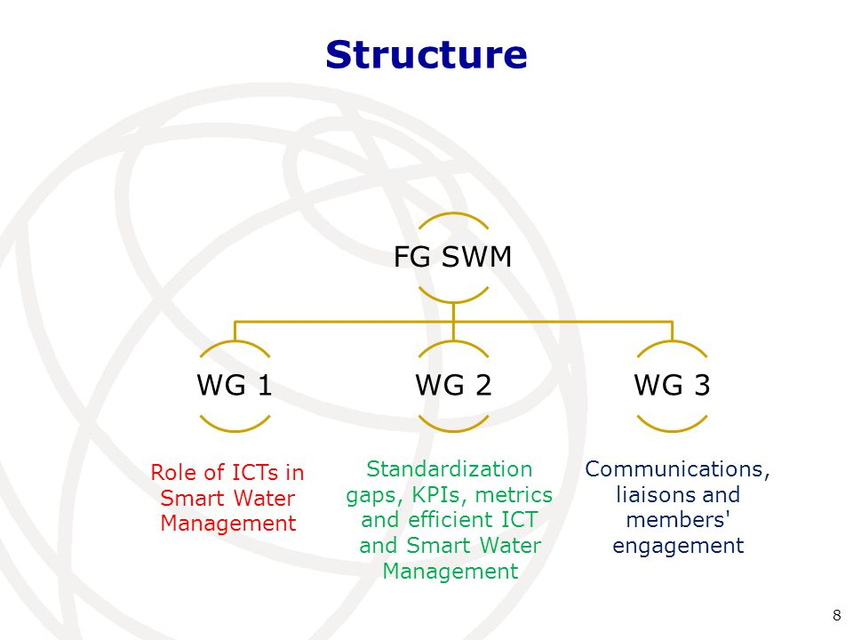 Structure 8 FG SWM WG 1WG 2WG 3 Role of ICTs in Smart Water Management Standardization gaps, KPIs, metrics and efficient ICT and Smart Water Management Communications, liaisons and members engagement