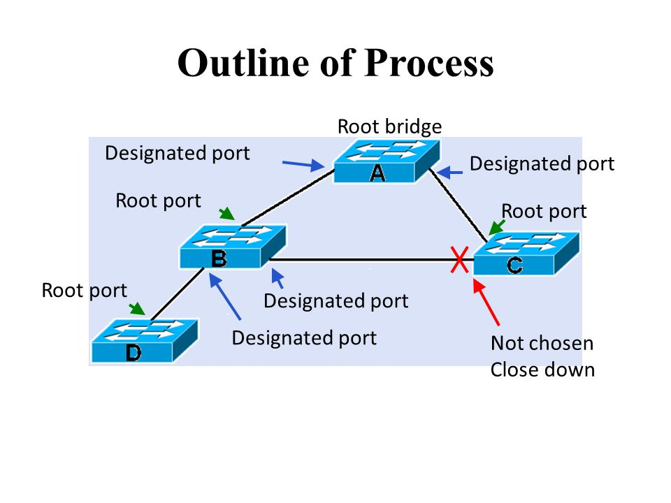 Outline of Process Root bridge Root port Designated port Not chosen Close down