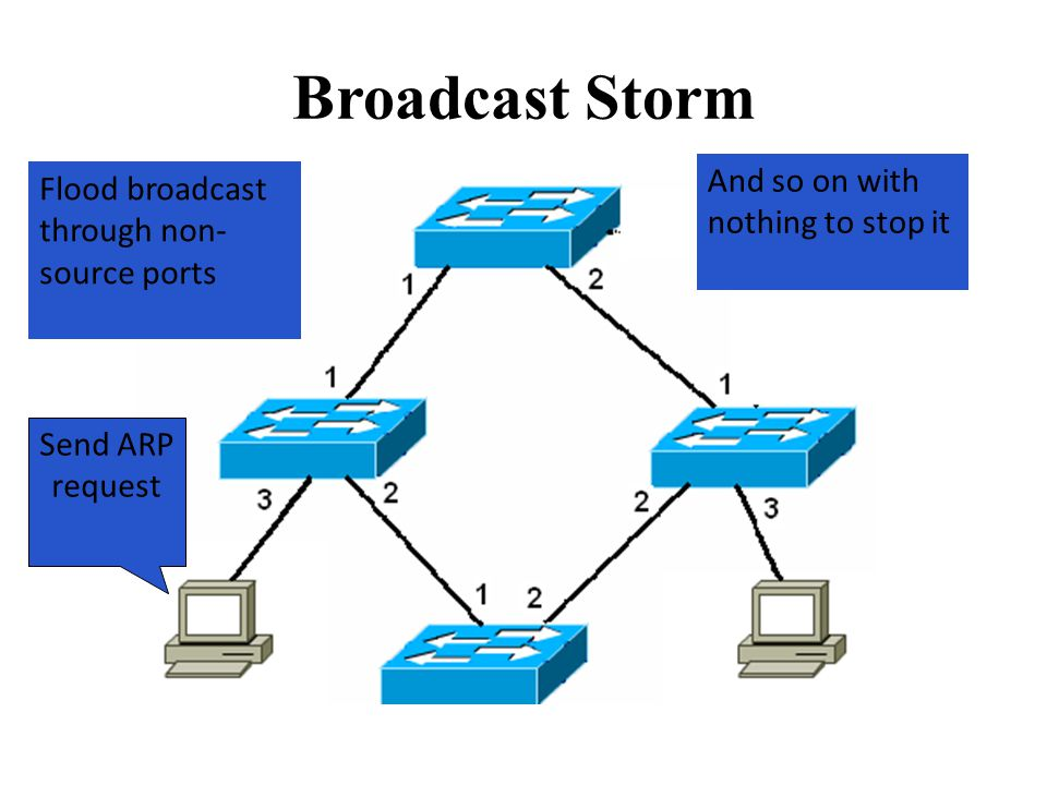 Broadcast Storm Send ARP request Flood broadcast through non- source ports And so on with nothing to stop it