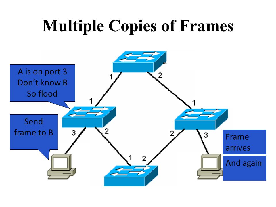 Multiple Copies of Frames Send frame to B A is on port 3 Don't know B So flood Frame arrives And again