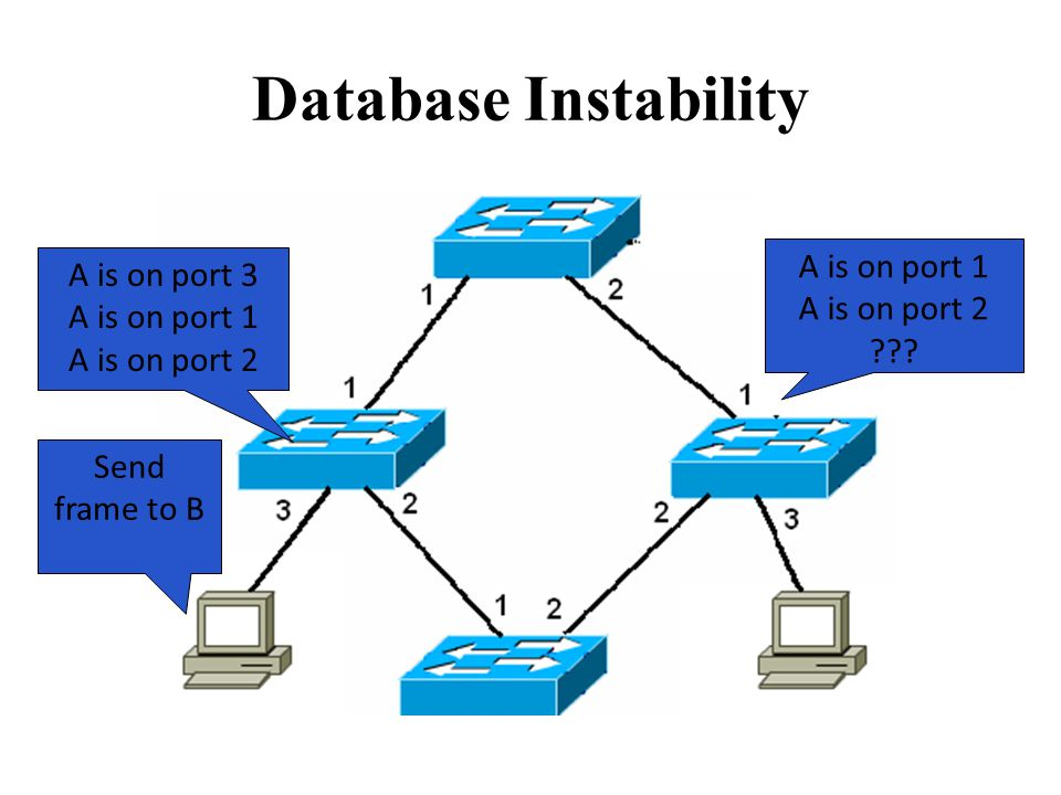 Database Instability Send frame to B A is on port 1 A is on port 2 .