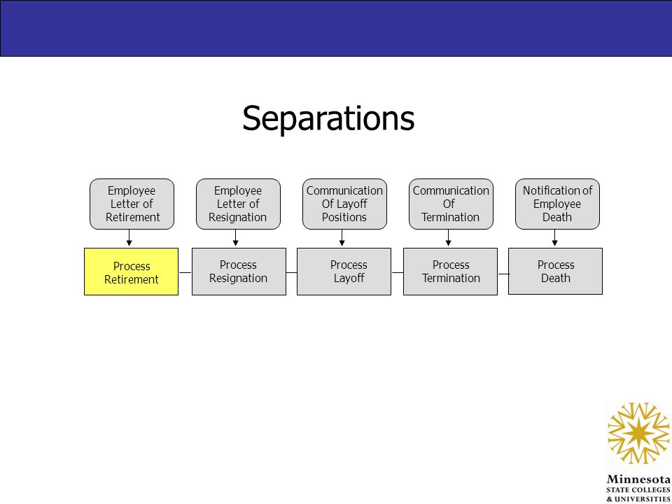 Separations Process Retirement Process Resignation Process Layoff