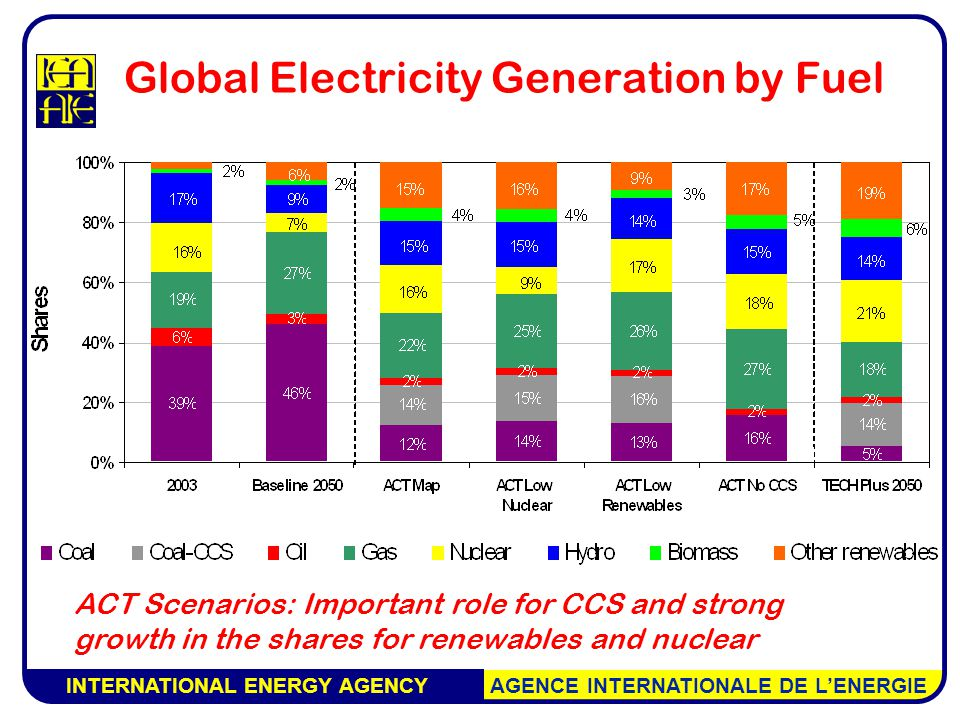 INTERNATIONAL ENERGY AGENCY AGENCE INTERNATIONALE DE L'ENERGIE Global Electricity Generation by Fuel ACT Scenarios: Important role for CCS and strong growth in the shares for renewables and nuclear