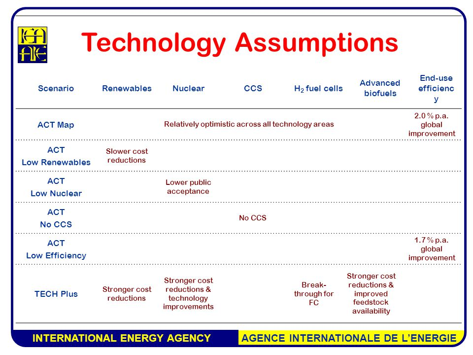 INTERNATIONAL ENERGY AGENCY AGENCE INTERNATIONALE DE L'ENERGIE Technology Assumptions ScenarioRenewablesNuclearCCSH 2 fuel cells Advanced biofuels End-use efficienc y ACT Map Relatively optimistic across all technology areas 2.0 % p.a.