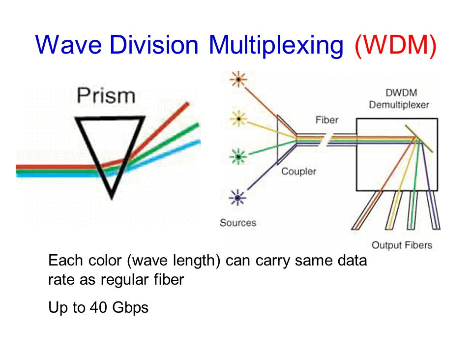 Wave Division Multiplexing (WDM) Each color (wave length) can carry same data rate as regular fiber Up to 40 Gbps