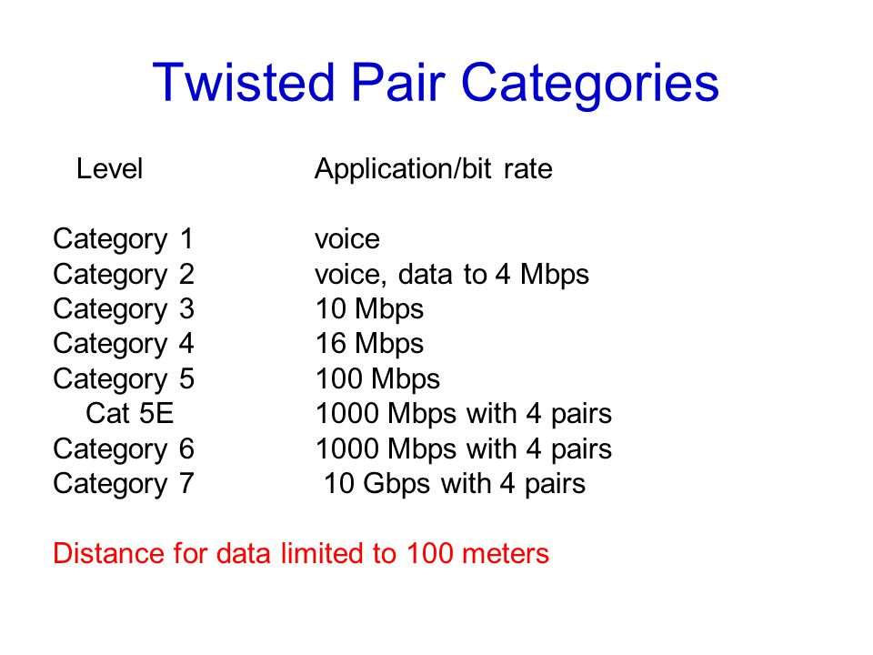 Twisted Pair Categories LevelApplication/bit rate Category 1 voice Category 2voice, data to 4 Mbps Category 310 Mbps Category 416 Mbps Category 5100 Mbps Cat 5E1000 Mbps with 4 pairs Category Mbps with 4 pairs Category 7 10 Gbps with 4 pairs Distance for data limited to 100 meters