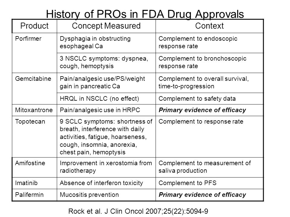 History of PROs in FDA Drug Approvals ProductConcept MeasuredContext PorfirmerDysphagia in obstructing esophageal Ca Complement to endoscopic response rate 3 NSCLC symptoms: dyspnea, cough, hemoptysis Complement to bronchoscopic response rate GemcitabinePain/analgesic use/PS/weight gain in pancreatic Ca Complement to overall survival, time-to-progression HRQL in NSCLC (no effect)Complement to safety data MitoxantronePain/analgesic use in HRPCPrimary evidence of efficacy Topotecan9 SCLC symptoms: shortness of breath, interference with daily activities, fatigue, hoarseness, cough, insomnia, anorexia, chest pain, hemoptysis Complement to response rate AmifostineImprovement in xerostomia from radiotherapy Complement to measurement of saliva production ImatinibAbsence of interferon toxicityComplement to PFS PaliferminMucositis preventionPrimary evidence of efficacy Rock et al.
