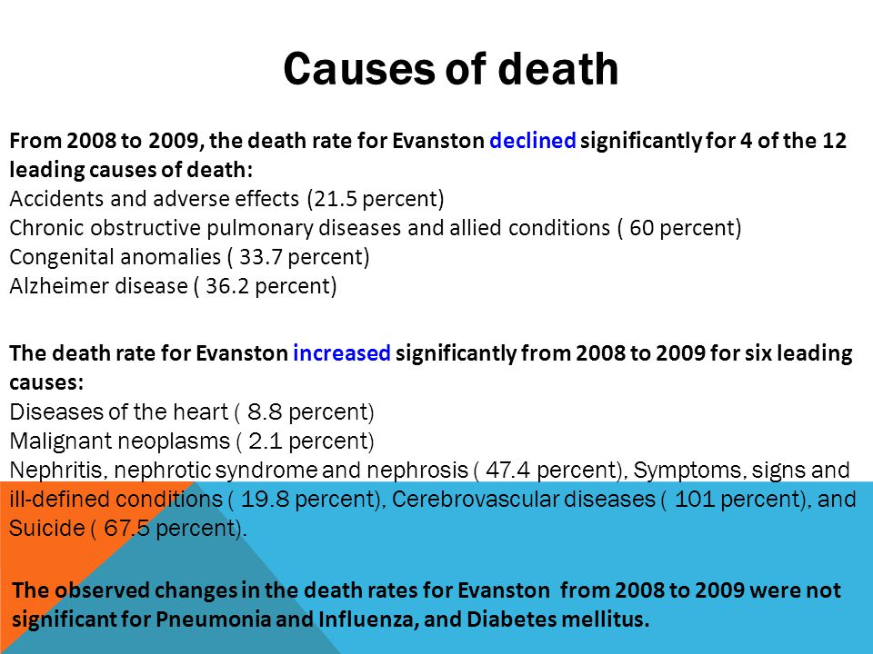 From 2008 to 2009, the death rate for Evanston declined significantly for 4 of the 12 leading causes of death: Accidents and adverse effects (21.5 percent) Chronic obstructive pulmonary diseases and allied conditions ( 60 percent) Congenital anomalies ( 33.7 percent) Alzheimer disease ( 36.2 percent) Causes of death The death rate for Evanston increased significantly from 2008 to 2009 for six leading causes: Diseases of the heart ( 8.8 percent) Malignant neoplasms ( 2.1 percent) Nephritis, nephrotic syndrome and nephrosis ( 47.4 percent), Symptoms, signs and ill-defined conditions ( 19.8 percent), Cerebrovascular diseases ( 101 percent), and Suicide ( 67.5 percent).