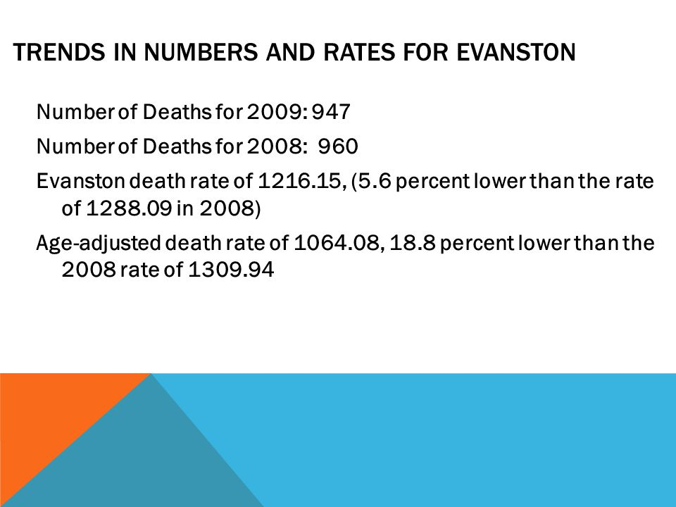 TRENDS IN NUMBERS AND RATES FOR EVANSTON Number of Deaths for 2009: 947 Number of Deaths for 2008: 960 Evanston death rate of , (5.6 percent lower than the rate of in 2008) Age-adjusted death rate of , 18.8 percent lower than the 2008 rate of