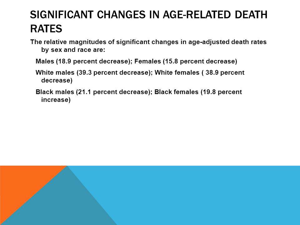 SIGNIFICANT CHANGES IN AGE-RELATED DEATH RATES The relative magnitudes of significant changes in age-adjusted death rates by sex and race are: Males (18.9 percent decrease); Females (15.8 percent decrease) White males (39.3 percent decrease); White females ( 38.9 percent decrease) Black males (21.1 percent decrease); Black females (19.8 percent increase)