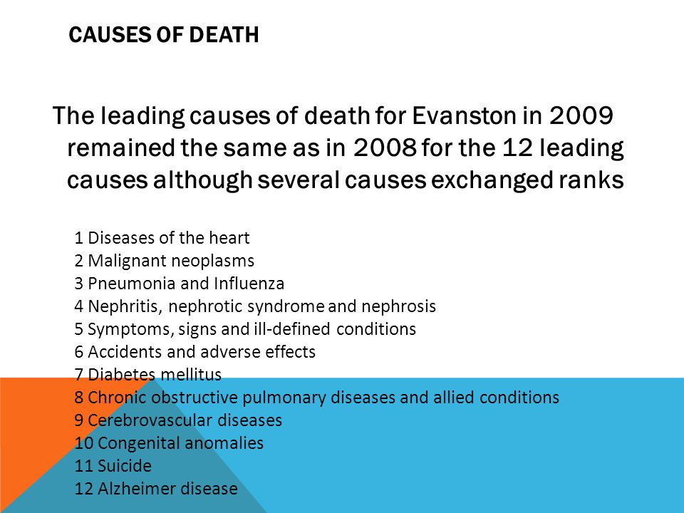 CAUSES OF DEATH The leading causes of death for Evanston in 2009 remained the same as in 2008 for the 12 leading causes although several causes exchanged ranks 1 Diseases of the heart 2 Malignant neoplasms 3 Pneumonia and Influenza 4 Nephritis, nephrotic syndrome and nephrosis 5 Symptoms, signs and ill-defined conditions 6 Accidents and adverse effects 7 Diabetes mellitus 8 Chronic obstructive pulmonary diseases and allied conditions 9 Cerebrovascular diseases 10 Congenital anomalies 11 Suicide 12 Alzheimer disease