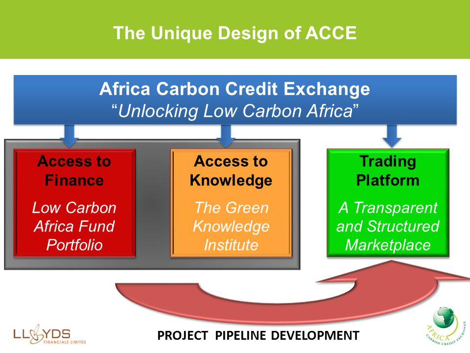 The Unique Design of ACCE PROJECT PIPELINE DEVELOPMENT Africa Carbon Credit Exchange Unlocking Low Carbon Africa Africa Carbon Credit Exchange Unlocking Low Carbon Africa Access to Knowledge The Green Knowledge Institute Access to Knowledge The Green Knowledge Institute Access to Finance Low Carbon Africa Fund Portfolio Access to Finance Low Carbon Africa Fund Portfolio Trading Platform A Transparent and Structured Marketplace Trading Platform A Transparent and Structured Marketplace