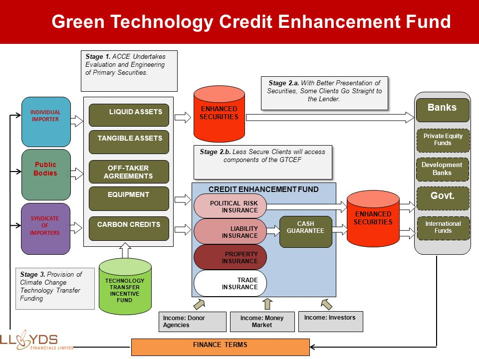CREDIT ENHANCEMENT FUND Stage 1. ACCE Undertakes Evaluation and Engineering of Primary Securities.
