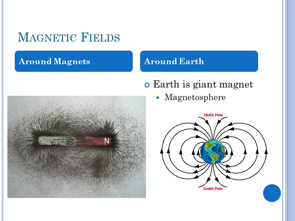 M AGNETIC F IELDS Earth is giant magnet Magnetosphere Around MagnetsAround Earth
