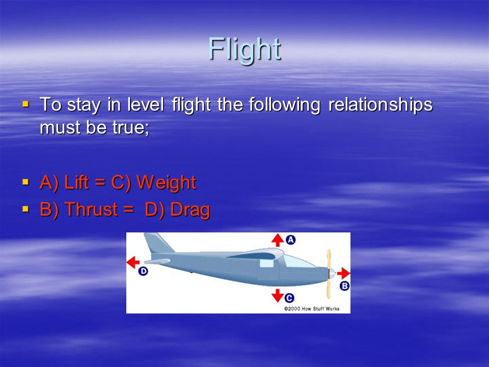 Lift  ……………....The pressure underneath the wings lifts the plane off the ground