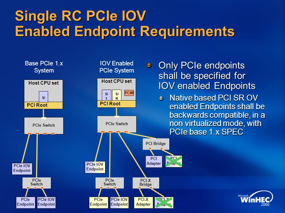 I/O Virtualization And Sharing PCI-SIG IO Virtualization