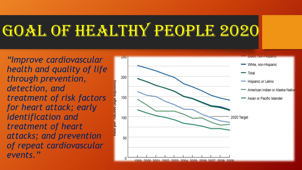 Goal of healthy people 2020 Improve cardiovascular health and quality of life through prevention, detection, and treatment of risk factors for heart attack; early identification and treatment of heart attacks; and prevention of repeat cardiovascular events.