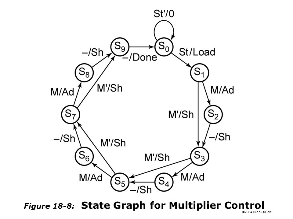 8 Bit Multiplier Circuit Diagram