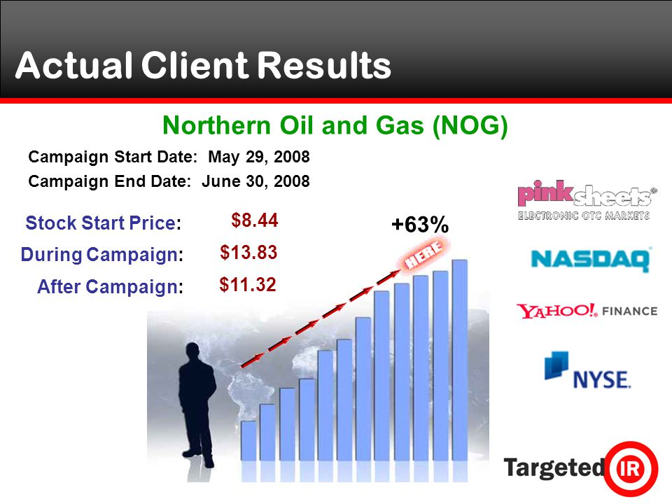 +63% Campaign Start Date: May 29, 2008 Campaign End Date: June 30, 2008 Actual Client Results Stock Start Price: $8.44 $13.83 During Campaign: $11.32 After Campaign: Northern Oil and Gas (NOG)