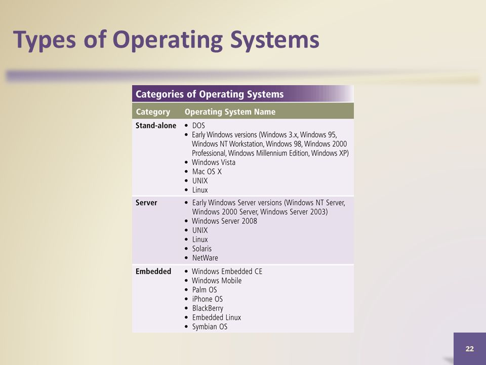Types of Operating Systems 22