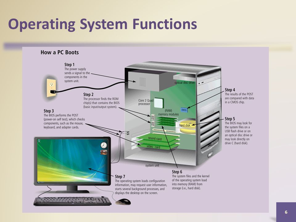 Operating System Functions 6