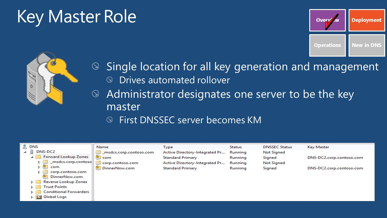 Deploying DNSSEC in Windows Server 2012 Rob Kuehfus Program