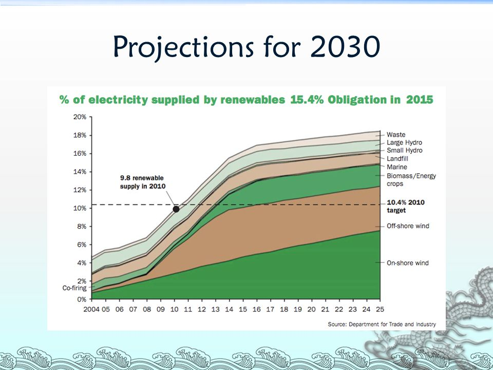 Wind energy develops in the future