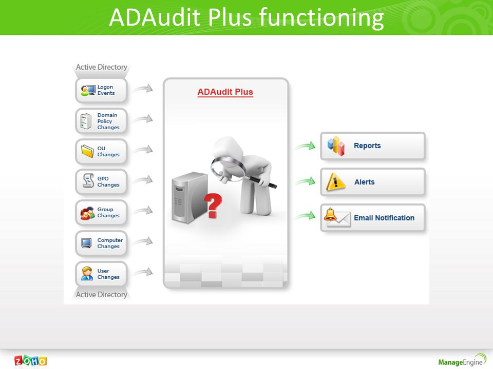 manageengine adaudit plus installation guide