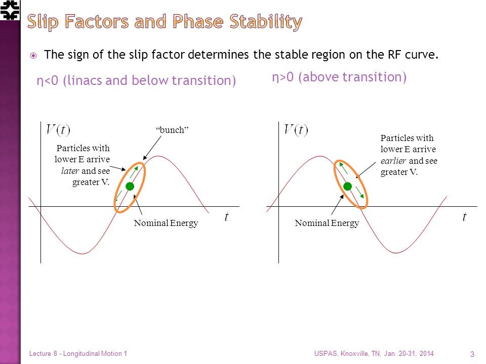  The sign of the slip factor determines the stable region on the RF curve.