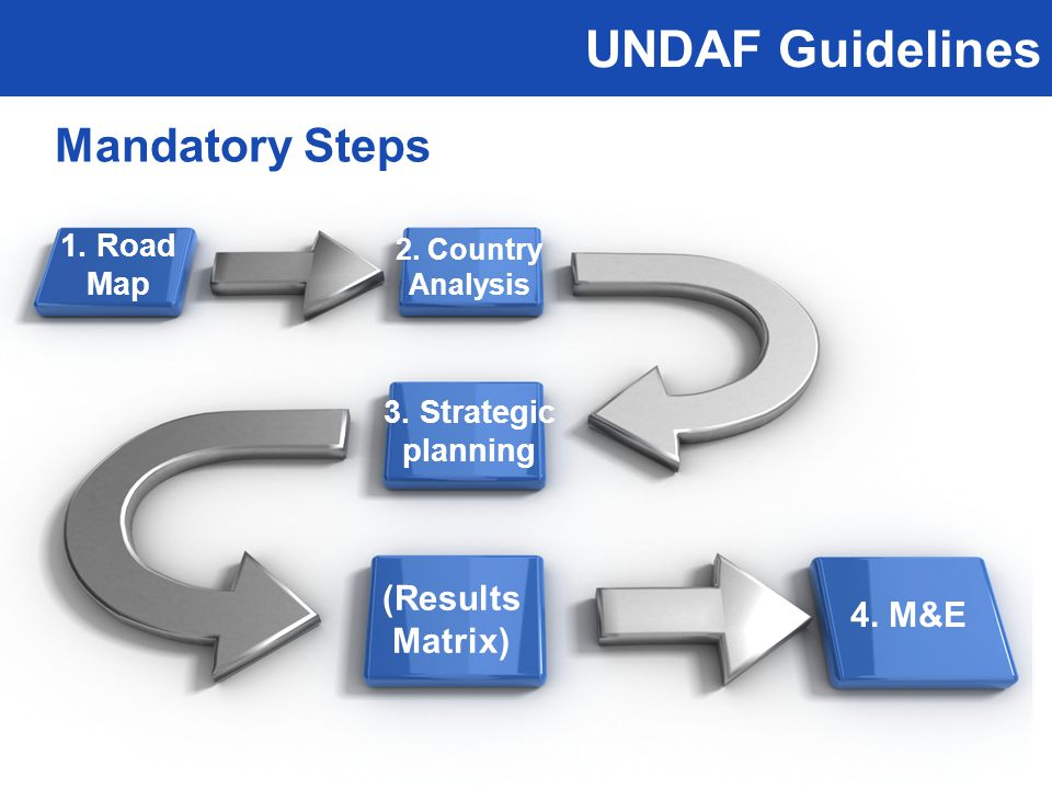 UNDAF Guidelines Mandatory Steps 1. Road Map 2. Country Analysis 3.