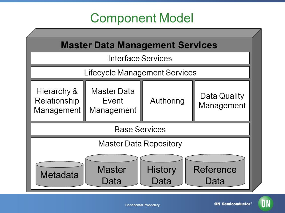 Confidential Proprietary Component Model Master Data Management Services Interface Services Lifecycle Management Services Hierarchy & Relationship Management Master Data Event Management Authoring Data Quality Management Base Services Master Data Repository Metadata Master Data History Data Reference Data