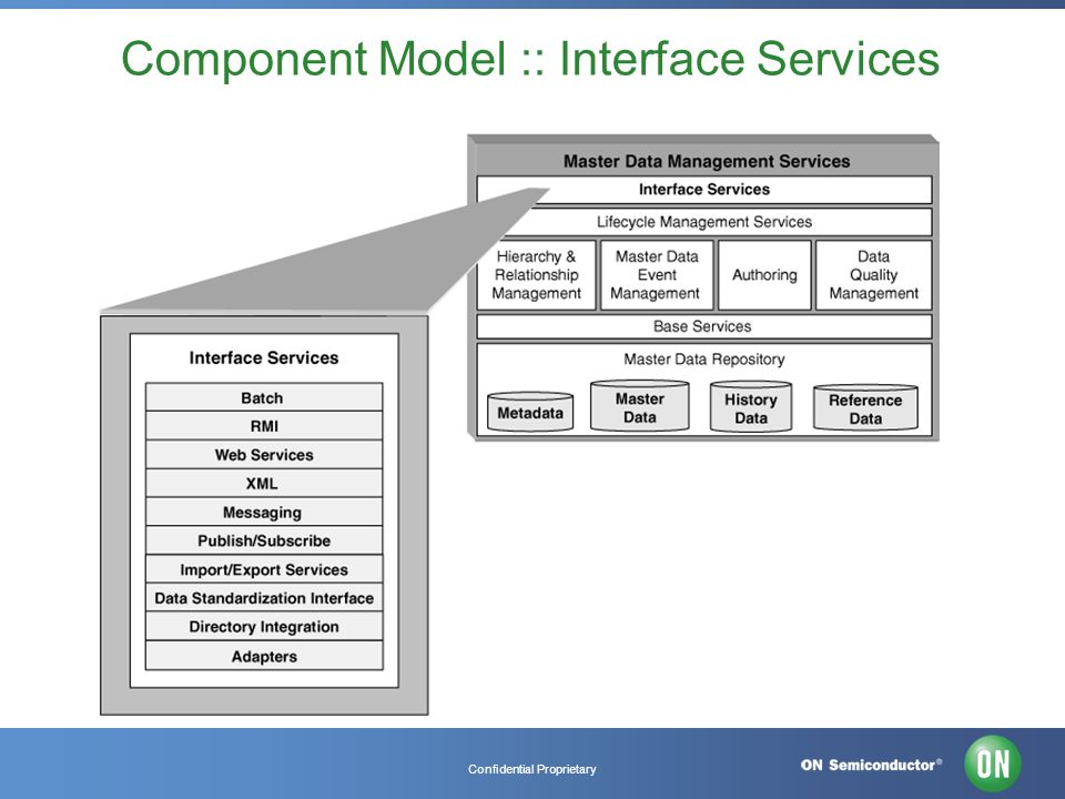 Confidential Proprietary Component Model :: Interface Services