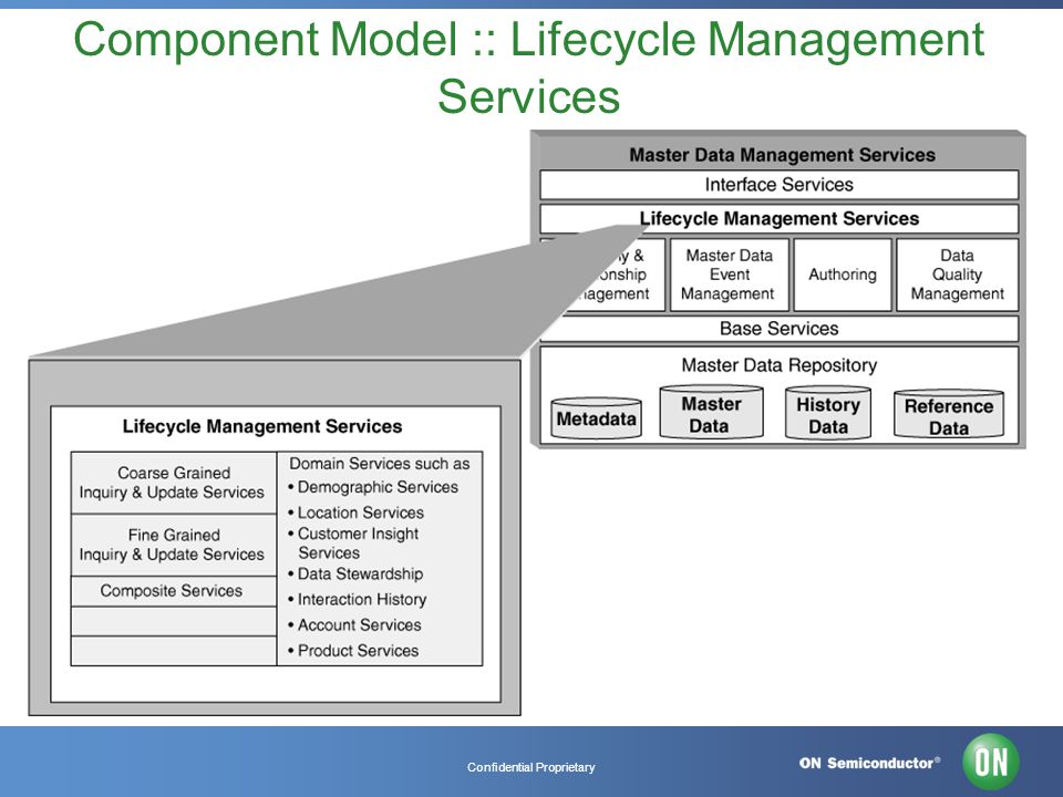 Confidential Proprietary Component Model :: Lifecycle Management Services