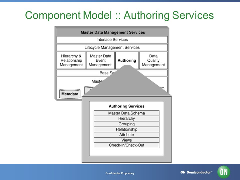 Confidential Proprietary Component Model :: Authoring Services